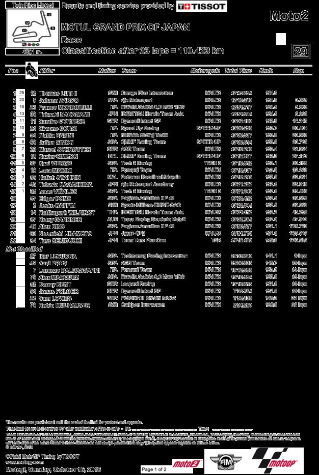 Motogp 2016 Motegi Full Race | MotoGP 2017 Info, Video, Points Table