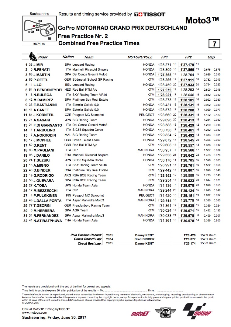 Dovizioso lodges fastest time in Friday's German MotoGP ...